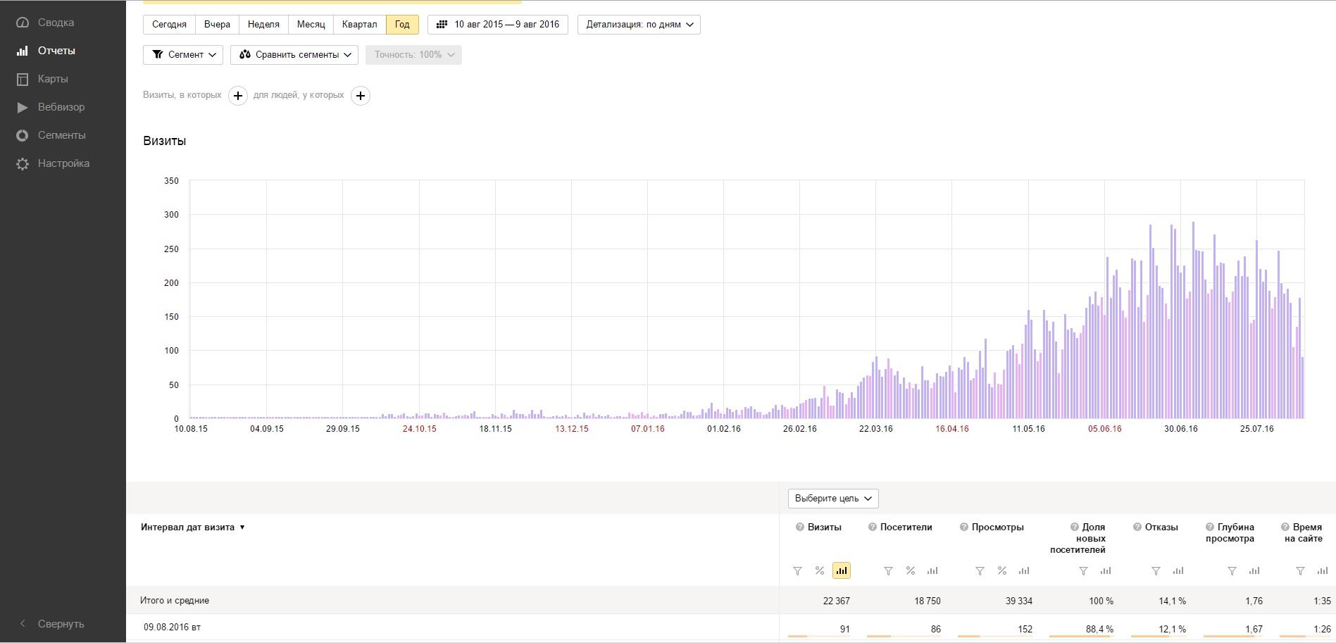 График экффективности SEO-текстов для сайта