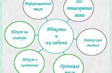 Тексты на сайте – задачи текстов